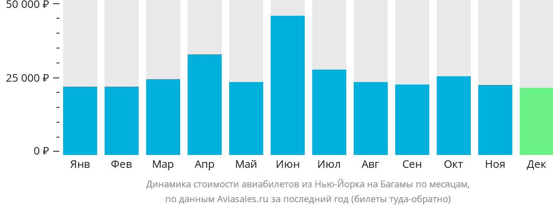 Динамика стоимости авиабилетов из Нью-Йорка в Багамские острова по месяцам
