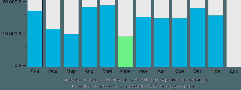 Динамика стоимости авиабилетов из Нью-Йорка в Берлингтон по месяцам