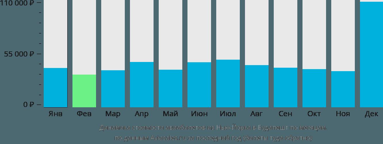 Динамика стоимости авиабилетов из Нью-Йорка в Будапешт по месяцам