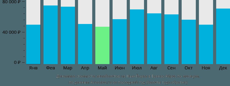 Динамика стоимости авиабилетов из Нью-Йорка в Буэнос-Айрес по месяцам