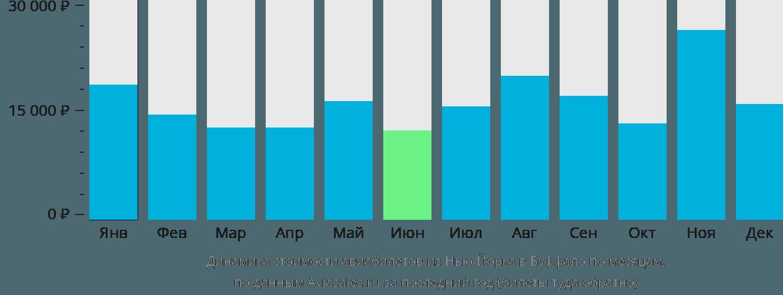 Динамика стоимости авиабилетов из Нью-Йорка в Буффало по месяцам