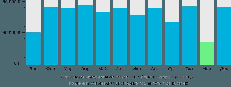 Динамика стоимости авиабилетов из Нью-Йорка в Бухарест по месяцам