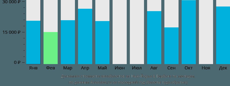 Динамика стоимости авиабилетов из Нью-Йорка в Бербанк по месяцам