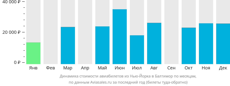 Динамика стоимости авиабилетов из Нью-Йорка в Балтимор по месяцам