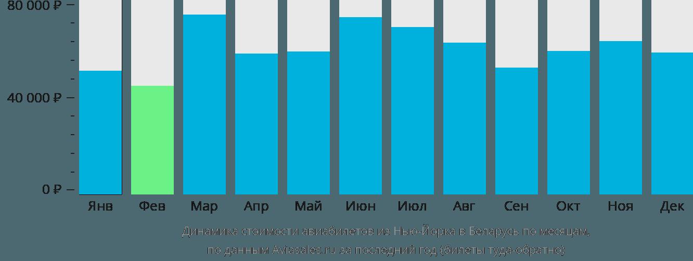 Динамика стоимости авиабилетов из Нью-Йорка в Беларусь по месяцам