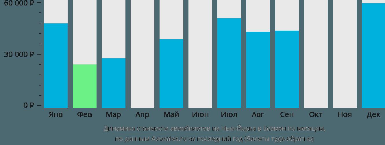 Динамика стоимости авиабилетов из Нью-Йорка в Бозмен по месяцам