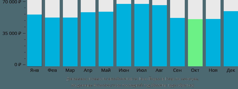 Динамика стоимости авиабилетов из Нью-Йорка в Каир по месяцам