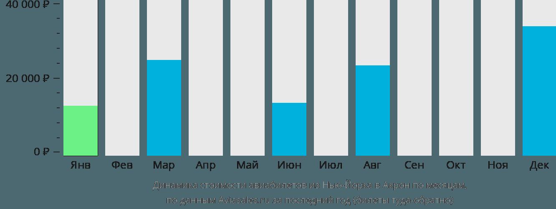 Динамика стоимости авиабилетов из Нью-Йорка в Акрон по месяцам