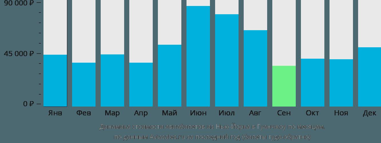 Динамика стоимости авиабилетов из Нью-Йорка в Гуанчжоу по месяцам