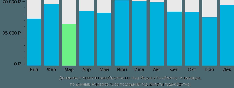 Динамика стоимости авиабилетов из Нью-Йорка в Касабланку по месяцам