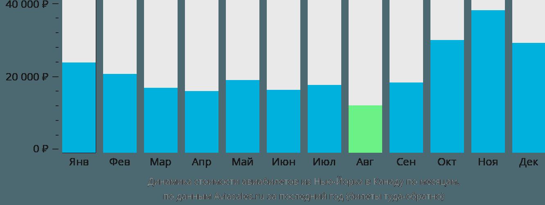Динамика стоимости авиабилетов из Нью-Йорка в Канаду по месяцам