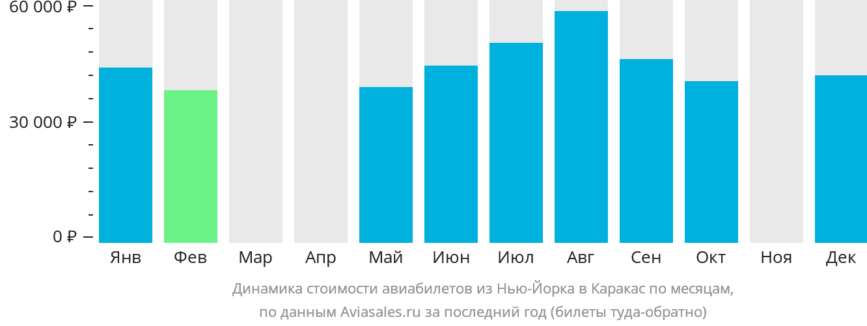Динамика стоимости авиабилетов из Нью-Йорка в Каракас по месяцам