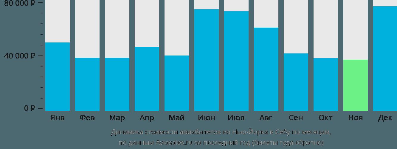 Динамика стоимости авиабилетов из Нью-Йорка в Себу по месяцам