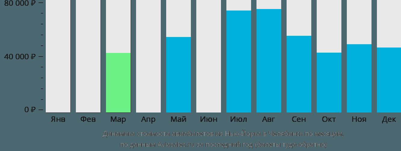 Динамика стоимости авиабилетов из Нью-Йорка в Челябинск по месяцам