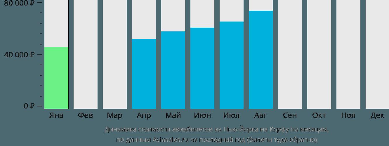 Динамика стоимости авиабилетов из Нью-Йорка на Корфу по месяцам