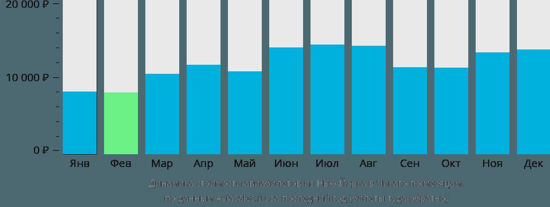 Динамика стоимости авиабилетов из Нью-Йорка в Чикаго по месяцам