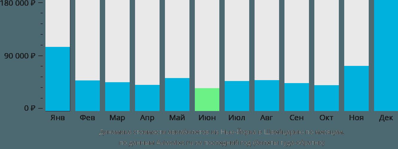 Динамика стоимости авиабилетов из Нью-Йорка в Швейцарию по месяцам