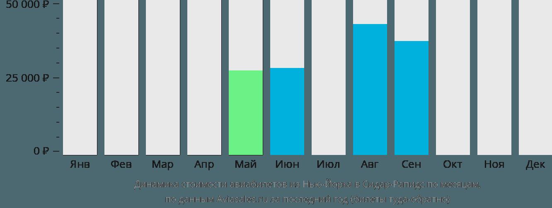 Динамика стоимости авиабилетов из Нью-Йорка в Сидар-Рапидс по месяцам