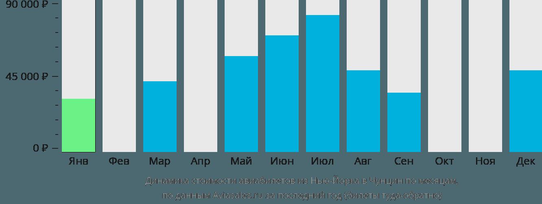Динамика стоимости авиабилетов из Нью-Йорка в Чунцин по месяцам