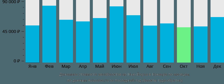 Динамика стоимости авиабилетов из Нью-Йорка в Конакри по месяцам