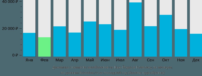 Динамика стоимости авиабилетов из Нью-Йорка в Кливленд по месяцам