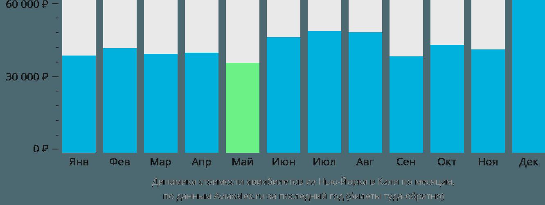 Динамика стоимости авиабилетов из Нью-Йорка в Кали по месяцам
