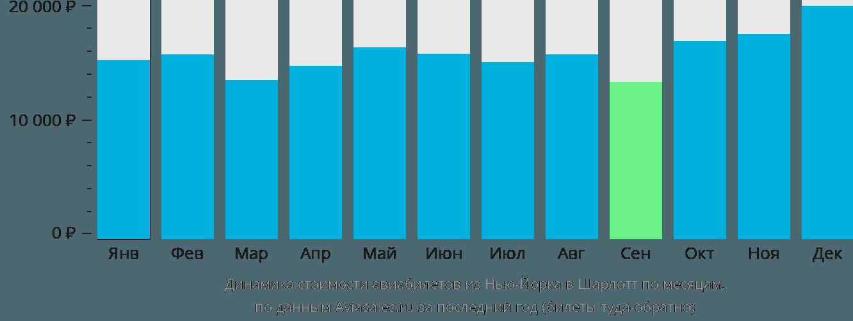 Динамика стоимости авиабилетов из Нью-Йорка в Шарлотт по месяцам