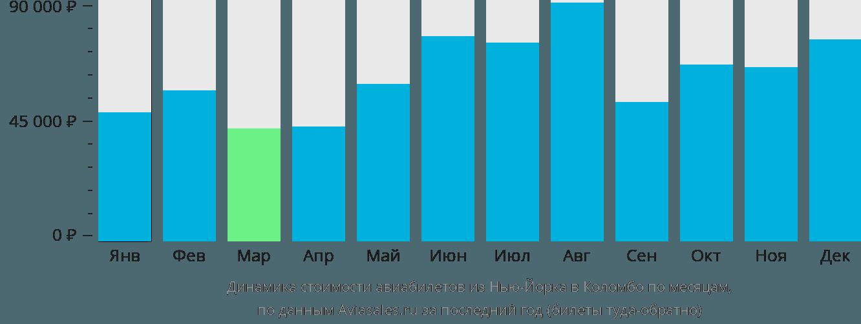 Динамика стоимости авиабилетов из Нью-Йорка в Коломбо по месяцам