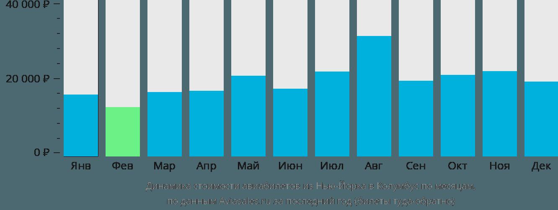 Динамика стоимости авиабилетов из Нью-Йорка в Колумбус по месяцам