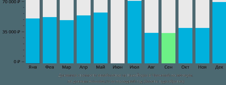 Динамика стоимости авиабилетов из Нью-Йорка в Чиангмай по месяцам
