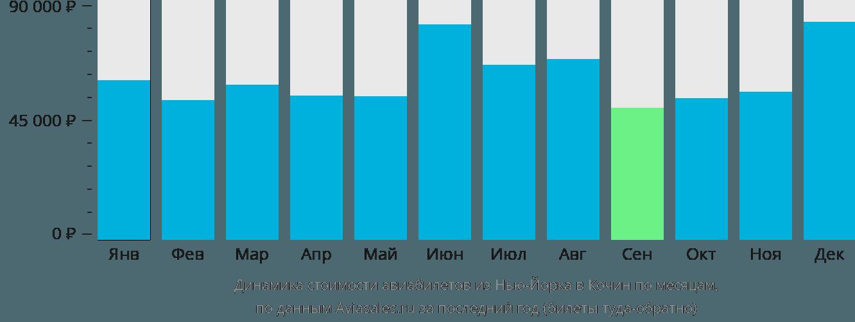Динамика стоимости авиабилетов из Нью-Йорка в Кочин по месяцам