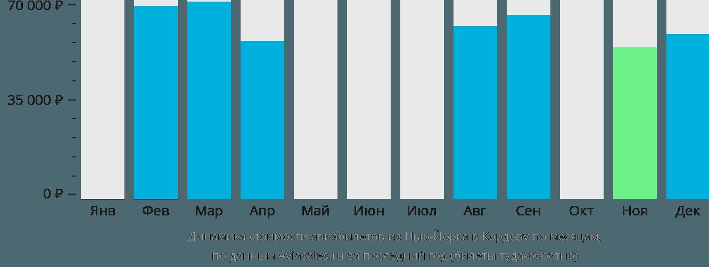 Динамика стоимости авиабилетов из Нью-Йорка в Кордову по месяцам