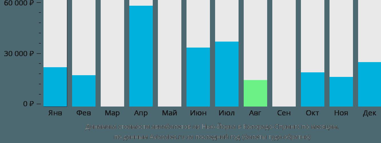 Динамика стоимости авиабилетов из Нью-Йорка в Колорадо-Спрингс по месяцам