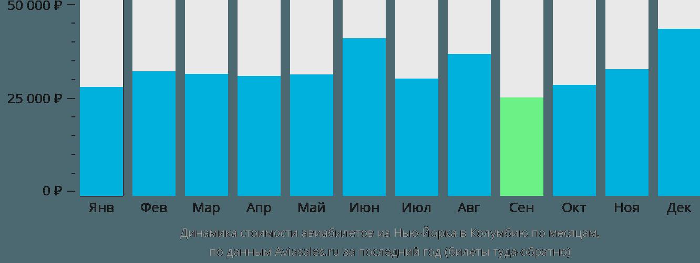 Динамика стоимости авиабилетов из Нью-Йорка в Колумбию по месяцам
