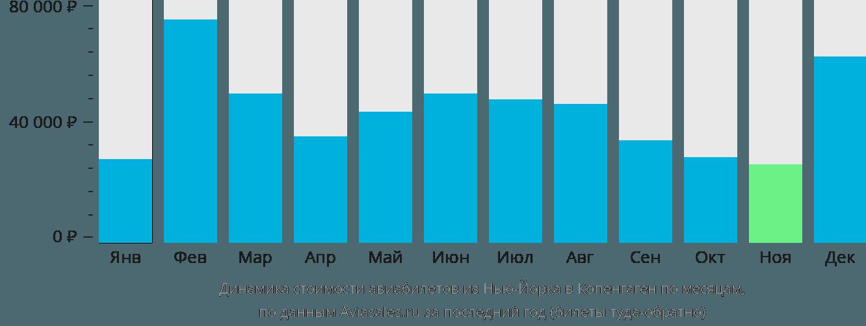 Динамика стоимости авиабилетов из Нью-Йорка в Копенгаген по месяцам