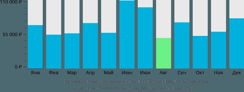 Динамика стоимости авиабилетов из Нью-Йорка в Кейптаун по месяцам