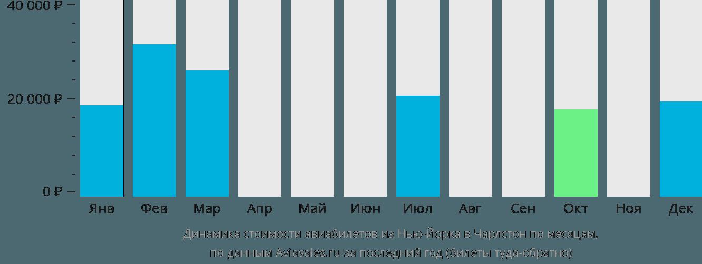 Динамика стоимости авиабилетов из Нью-Йорка в Чарлстон по месяцам