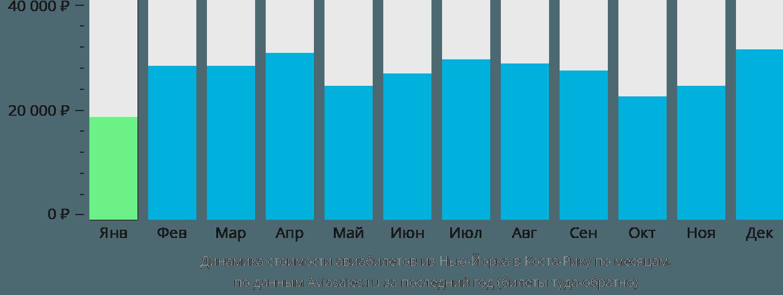 Динамика стоимости авиабилетов из Нью-Йорка в Косту-Рику по месяцам
