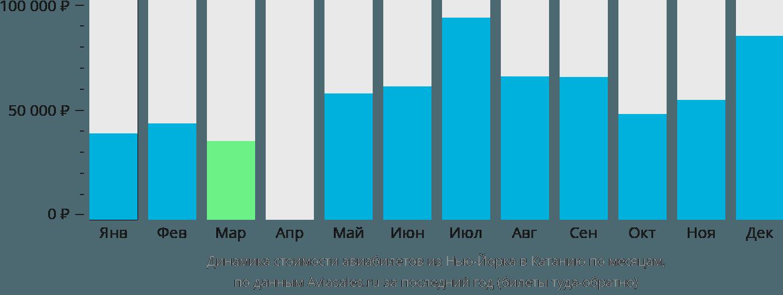 Динамика стоимости авиабилетов из Нью-Йорка в Катанию по месяцам