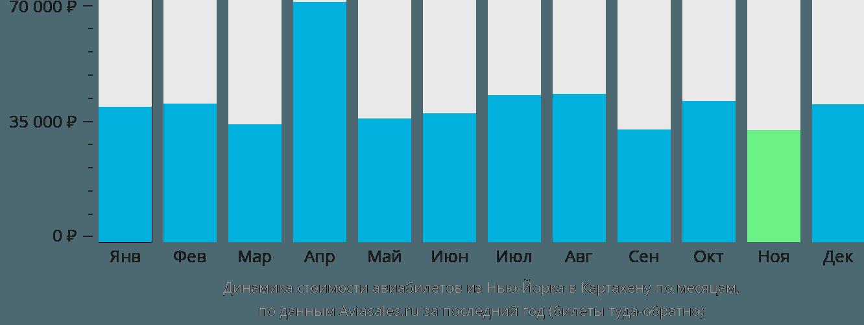 Динамика стоимости авиабилетов из Нью-Йорка в Картахену по месяцам
