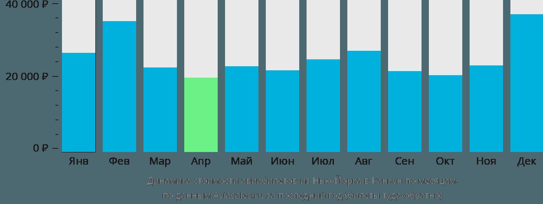 Динамика стоимости авиабилетов из Нью-Йорка в Канкун по месяцам