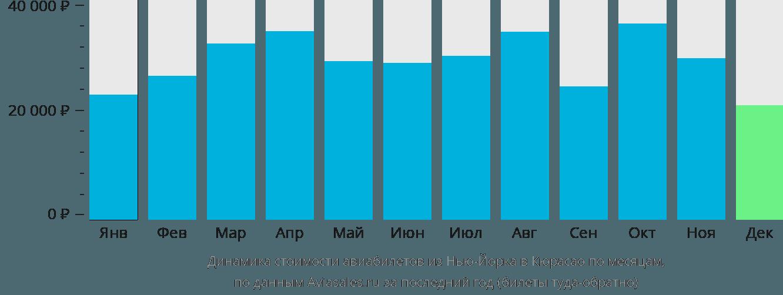Динамика стоимости авиабилетов из Нью-Йорка в Кюрасао по месяцам