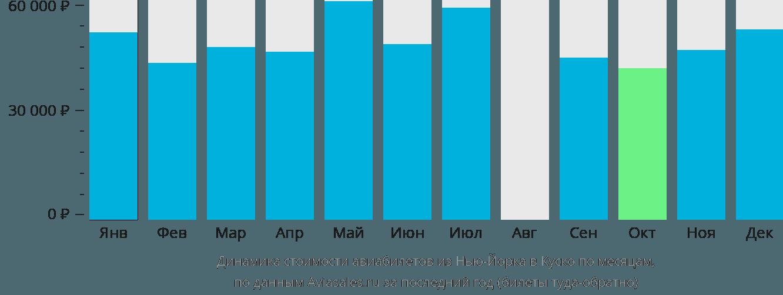 Динамика стоимости авиабилетов из Нью-Йорка в Куско по месяцам