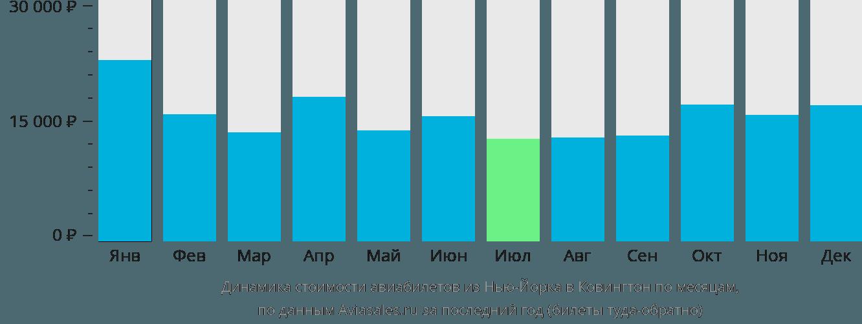 Динамика стоимости авиабилетов из Нью-Йорка в Ковингтон по месяцам