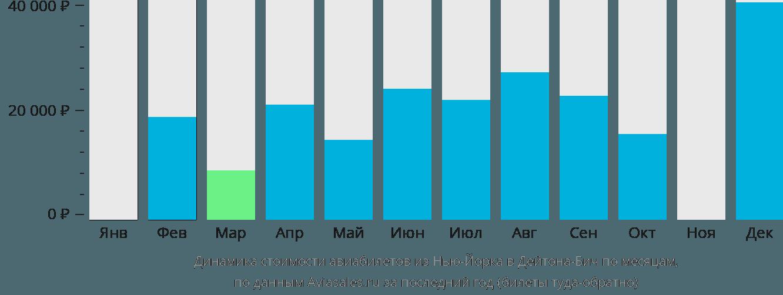 Динамика стоимости авиабилетов из Нью-Йорка в Дейтона-Бич по месяцам