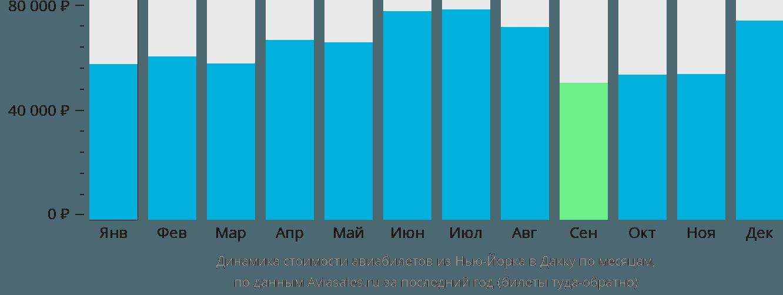 Динамика стоимости авиабилетов из Нью-Йорка в Дакку по месяцам
