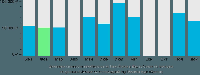 Динамика стоимости авиабилетов из Нью-Йорка в Дар-эс-Салам по месяцам