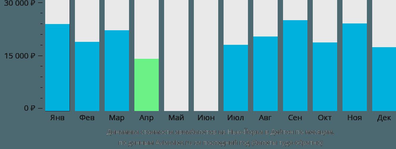 Динамика стоимости авиабилетов из Нью-Йорка в Дейтон по месяцам