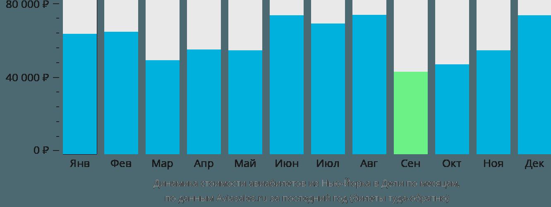 Динамика стоимости авиабилетов из Нью-Йорка в Дели по месяцам