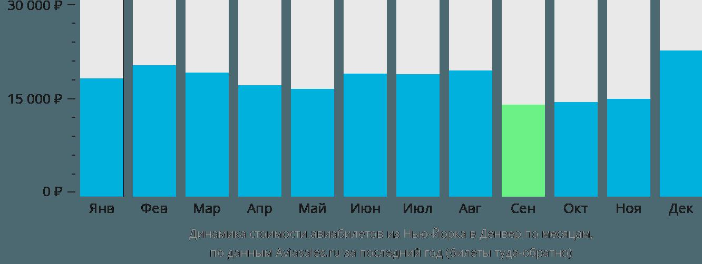 Динамика стоимости авиабилетов из Нью-Йорка в Денвер по месяцам